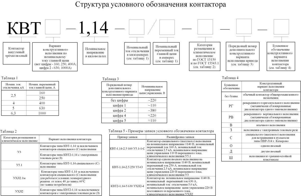 структура КВТ